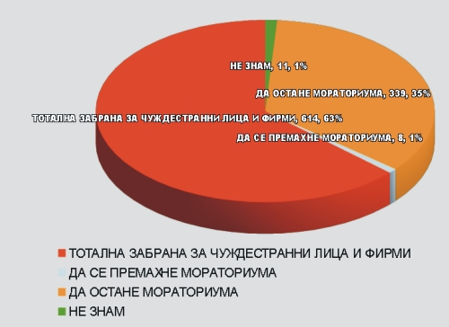 STATISTIKA ZA ZEMQTA
