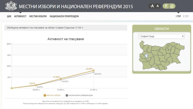 избирателна активност 25.10.2015